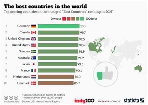 best in the world chart the best countries in the world statista