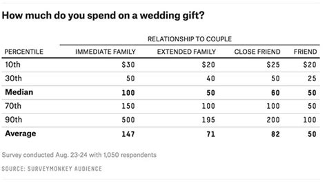 how much should you spend on a wedding gift the ultimate guide to how much to spend on wedding gifts