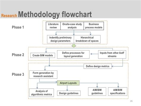 study design flowchart research process in flowchart images