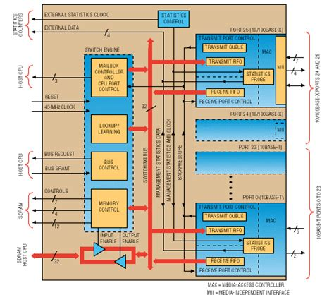 integrated circuit ethernet switch integrated circuit ethernet switch 28 images power integrated circuit switch aliexpress buy