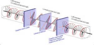 circularly polarized light circular polarization