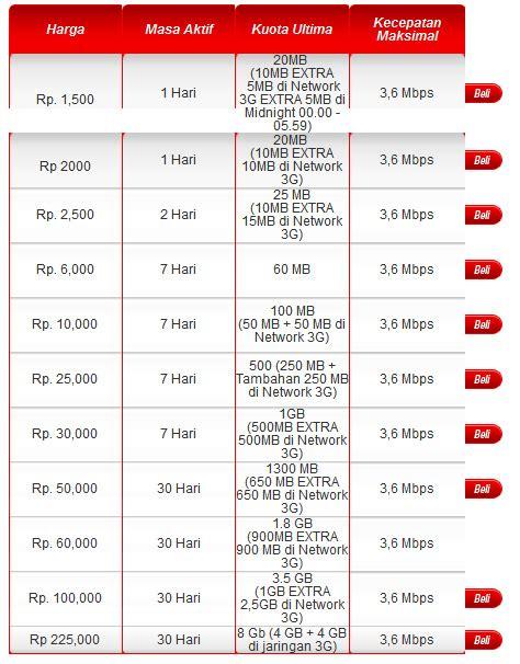 Kartu Telkomsel Flash Untuk Modem paket lancar dengan flash dari telkomsel aribowo net
