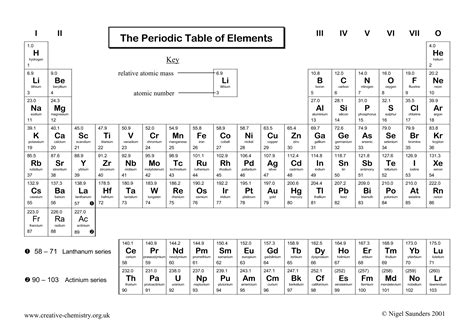 search results for periodic table worksheet answers