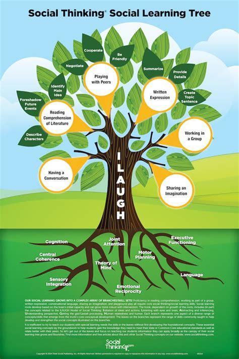 Mr Gardner S Classroom Tree Poster Template
