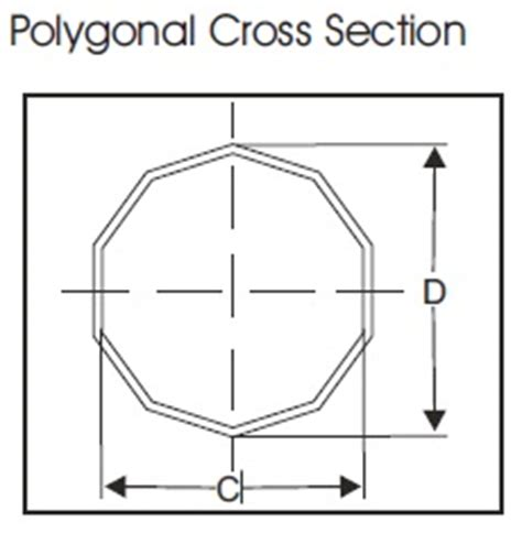 polygonal cross section double lock armour menu