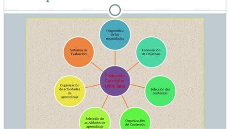Curriculum Model Of Hilda Taba Best Features Dise 241 O Curricular Hilda Taba