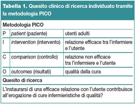 banche dati infermieristiche caratteristiche ed efficacia della relazione terapeutica