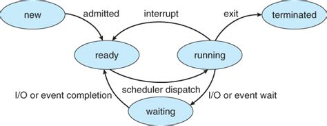 process states in operating system with diagrams operating systems processes
