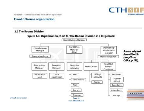 Office Operations by Front Office Operations