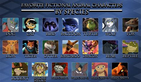 7 Of My Favorite Fictional Characters by Favourite Fictional Animal Characters By Species By