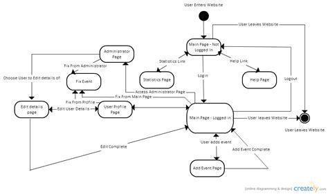navigation diagram for website website navigation state chart diagram uml creately