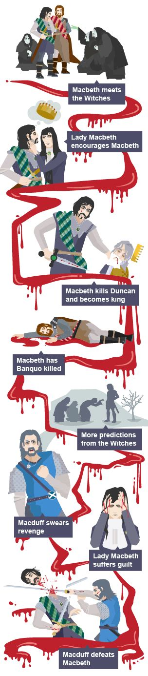 themes in macbeth bbc a timeline of the major events in the plot of macbeth