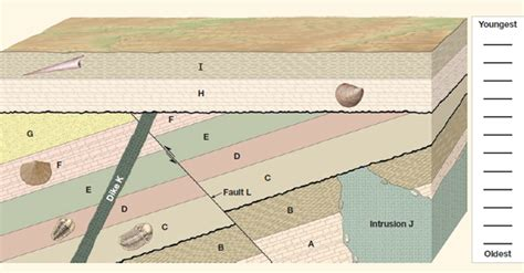 geologic block diagram oldest to youngest solved use figure 1 to complete the following figure