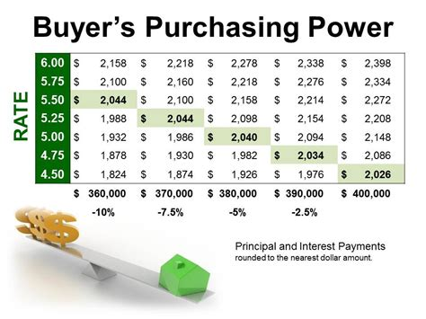 when is down payment due when buying a house how interest rates affect purchasing power