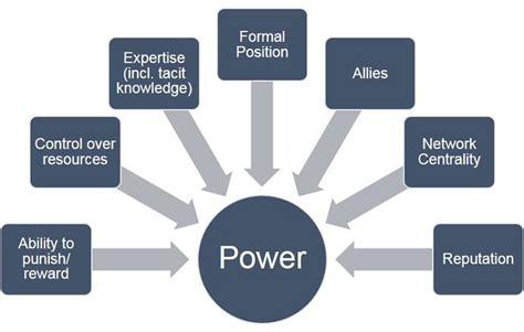 power stress   leadership