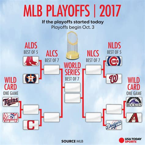 central section playoffs mlb playoff picture diamondbacks clinch cubs closing in