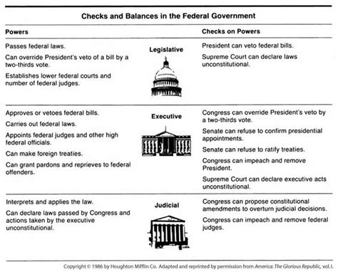 Checks And Balances Worksheet by Checks And Balances The Principles Of Our U S Constitution