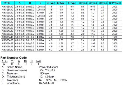 chip inductor hs code hs code for power inductor 28 images color code inductors buy color code inductors ferrite