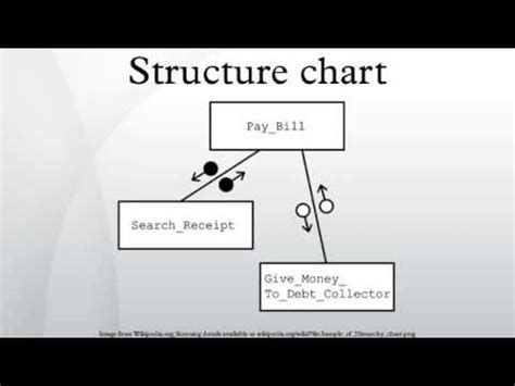 design for manufacturing a structured approach pdf structure chart youtube