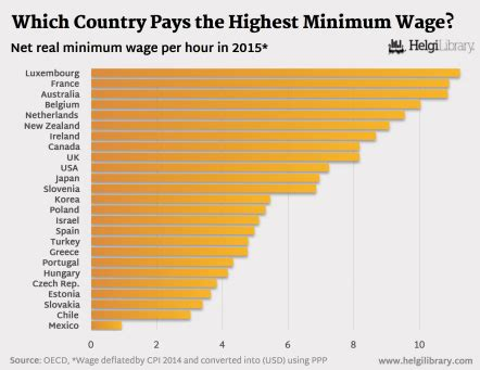 state with the highest minimum wage which country paid the highest minimum wage in 2015