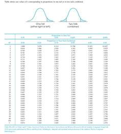 tisch taschenrechner statistics