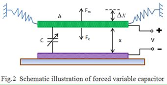variable capacitor breakdown voltage mems实验室发表文章 通用mems技术实验室 general process mems lab