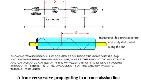 inductor and capacitor in transmission line zero point energy frank znidarsic 3 mdg 2007