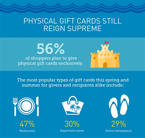 Big Y Gift Cards - retail gift card association forecasts big gift card sales