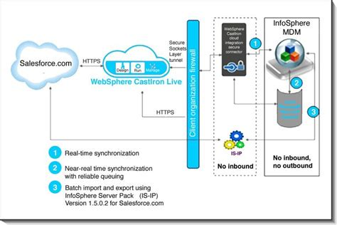 salesforce architecture diagram 139 best images about tool for sdlc on