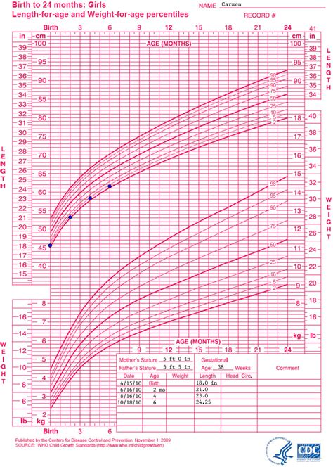 growth chart girl images chart example ideas