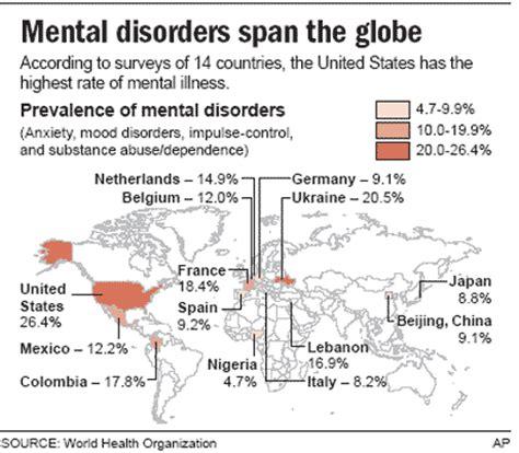 mental illness widespread around world health mental