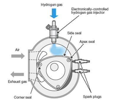 wankel rotary engine diagram auto diesel