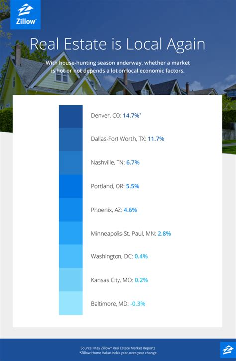zillow real estate real estate is local again zillow porchlight