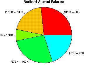 Radford Mba Tuition by Radford Studentsreview Alumni College