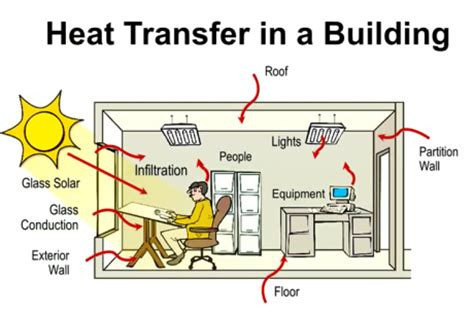 innovative comfort systems inc image gallery hvac design