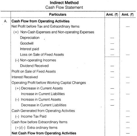 cash flow statement format ts grewal ncert solutions for class 12 accountancy part ii chapter 6