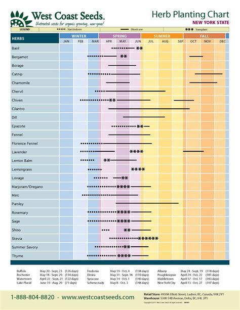 Regional Planting Charts