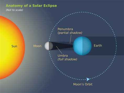 diagram of the earth sun and moon solar lunar eclipses earth in the solar system