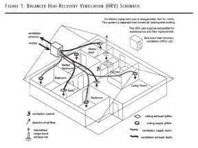 Exhaust System Ventilation Balanced Ventilation Balanced Ventilation Systems