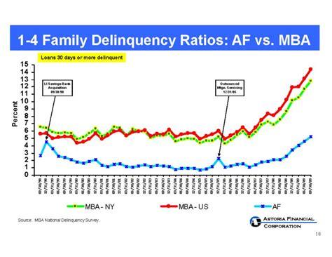 Delinquency Mba Vs Ots astoria financial corp form 8 k ex 99 1 february 5 2010