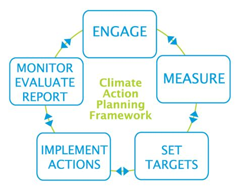 district energy systems bc climate action toolkit community wide climate action planning bc climate action