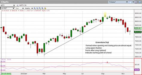 stock pattern doji importance of doji patterns in trading investar blog