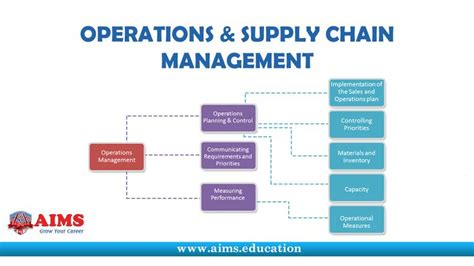 Supply Chain Management Notes For Mba Students by 21 Best Images About Supply Chain Management Lectures On