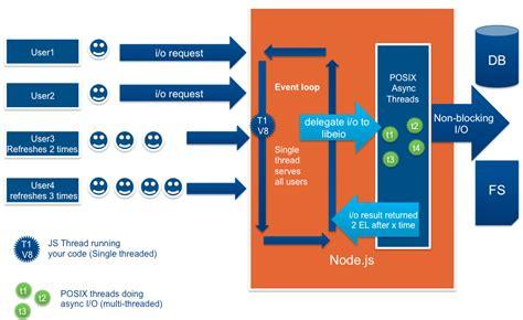 event design framework node js server architecture in practice ibm microsoft