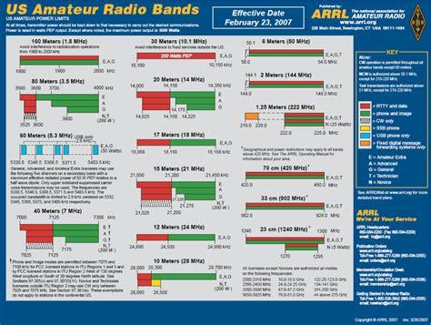 Arrl Section List by Ellijay Radio Society Field Day 2009