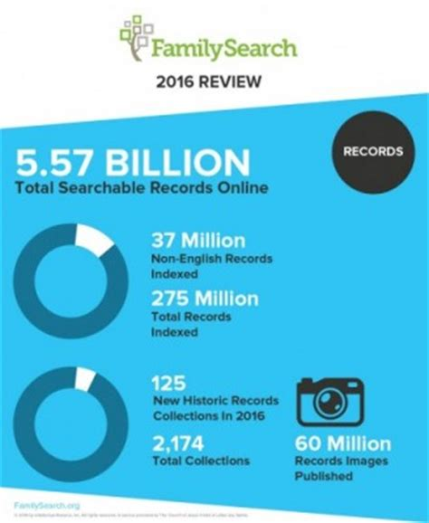 Family Search Records Familysearch 2016 Genealogy Highlights