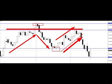 forex bangla tutorial youtube draw support resistance simple forex trading strategy