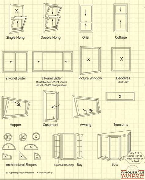 25 best ideas about window types on types of