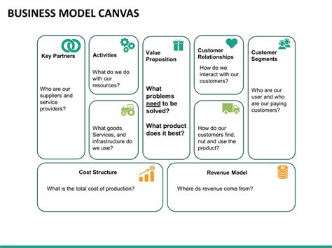 canvas business model template ppt business model canvas powerpoint template sketchbubble