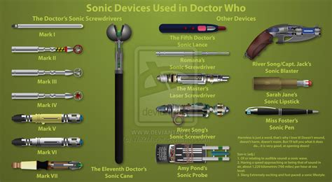The sonic screwdriver variations and other sonic devices used by his